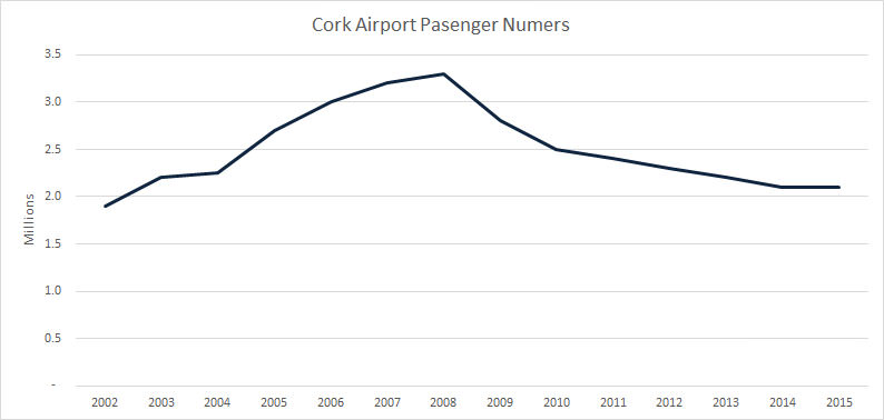 Cork Airport Passenger Numbers