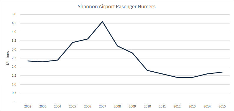 Shannon Airport Passenger Numbers